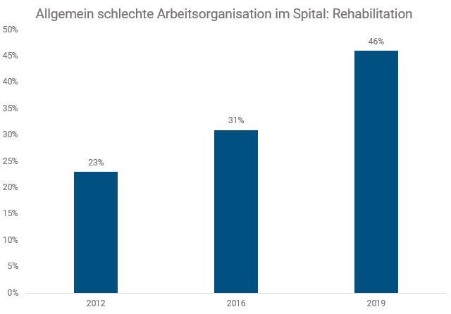 Arbeitsorganisation Spital Rehabilitation