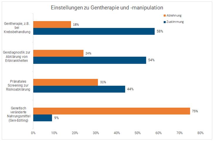 Gesundheit Der Zukunft Schweiz Einstellung Gentherapie